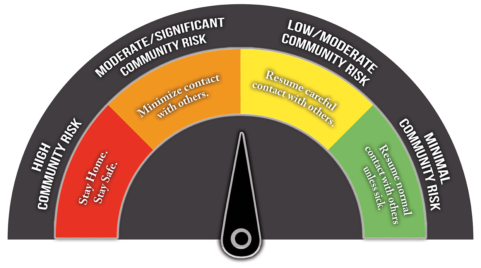 Fort Bend County COVID-19 Community Risk Level